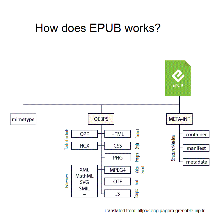 The structure of an EPUB file