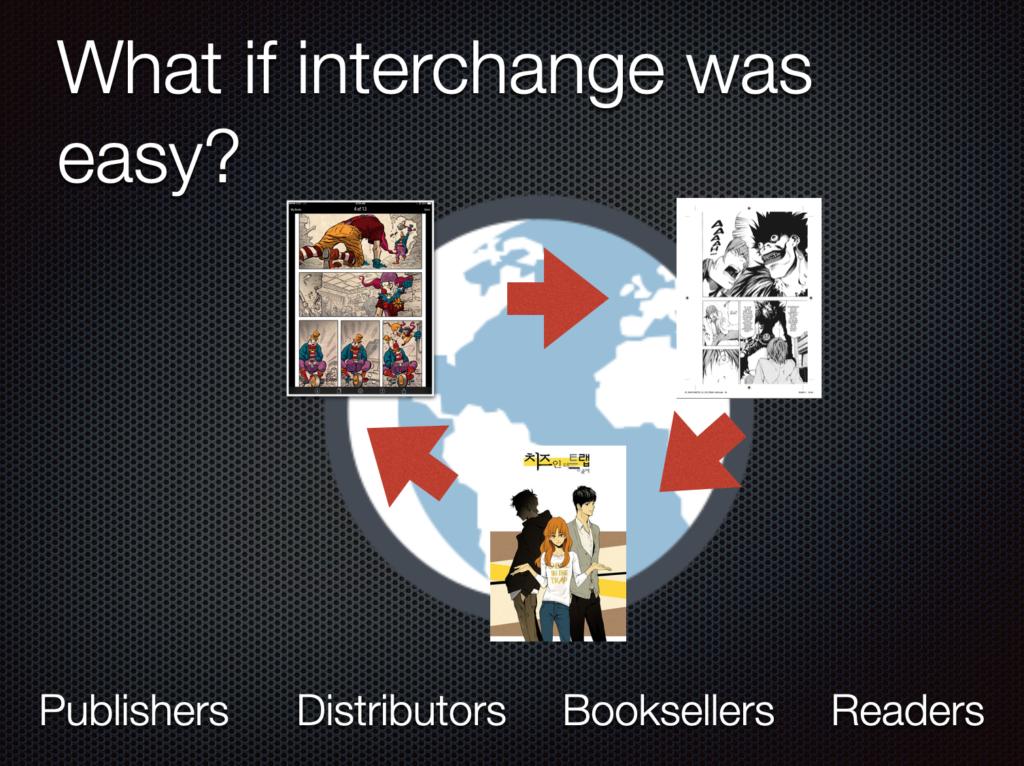 What if interchange was easy, between publishers, distributors, readers?